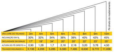 Cálculo de telhas por metro quadrado
